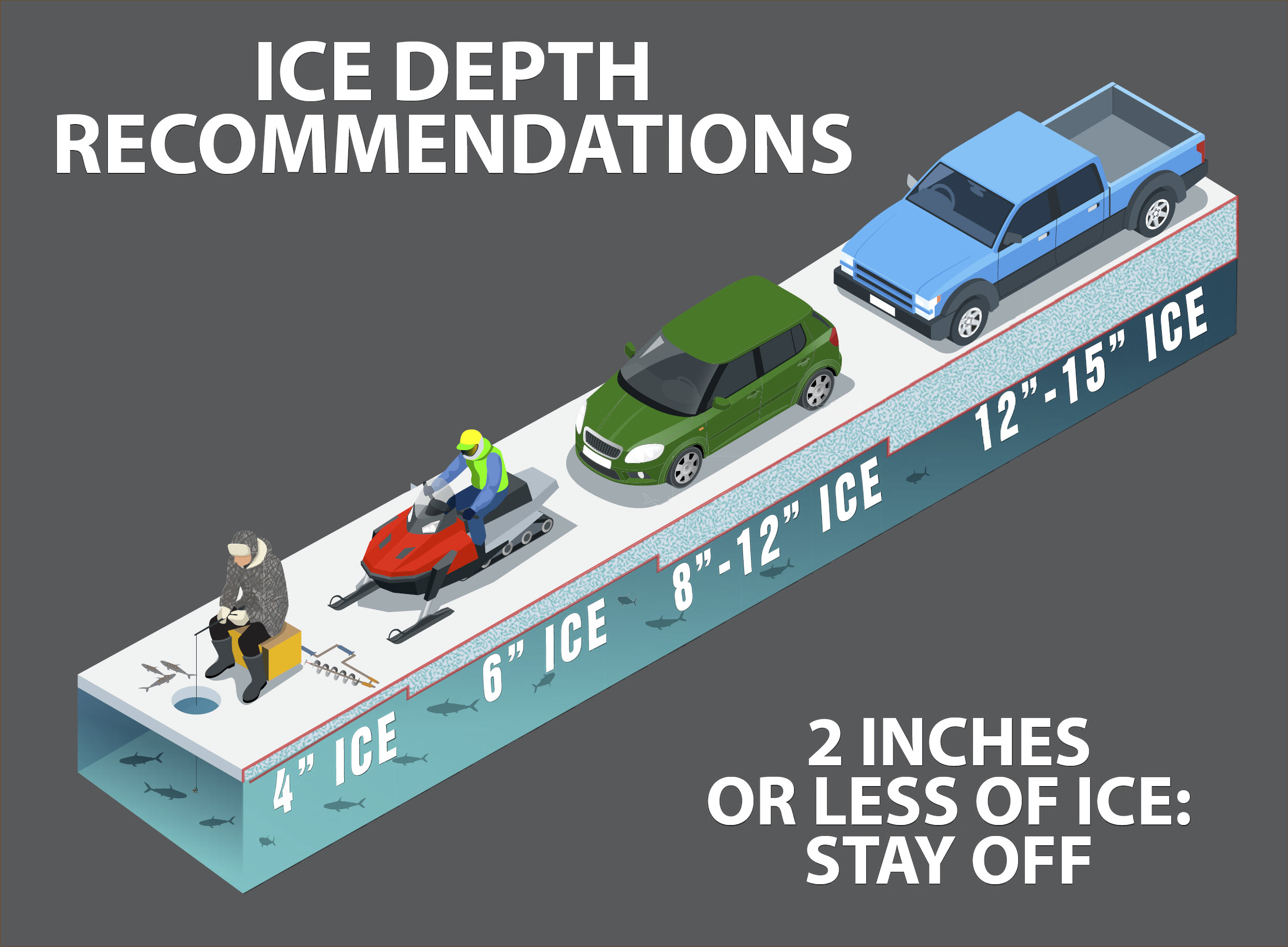 Graphic showing ice thickness safety