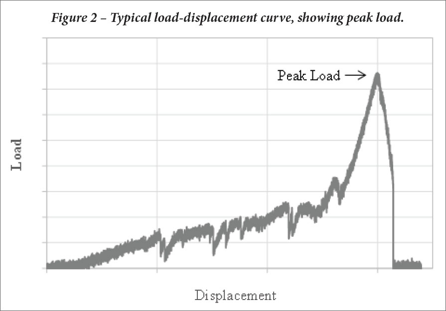 load-displacement graph showing peak load